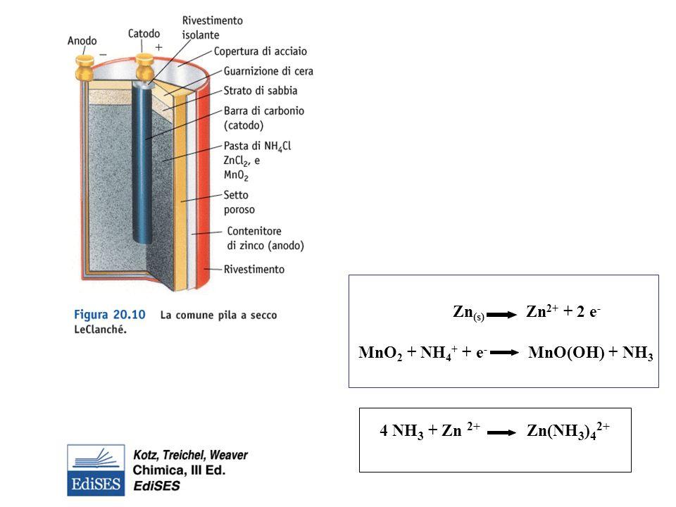 MnO2 + NH4+ + e- MnO(OH) + NH3