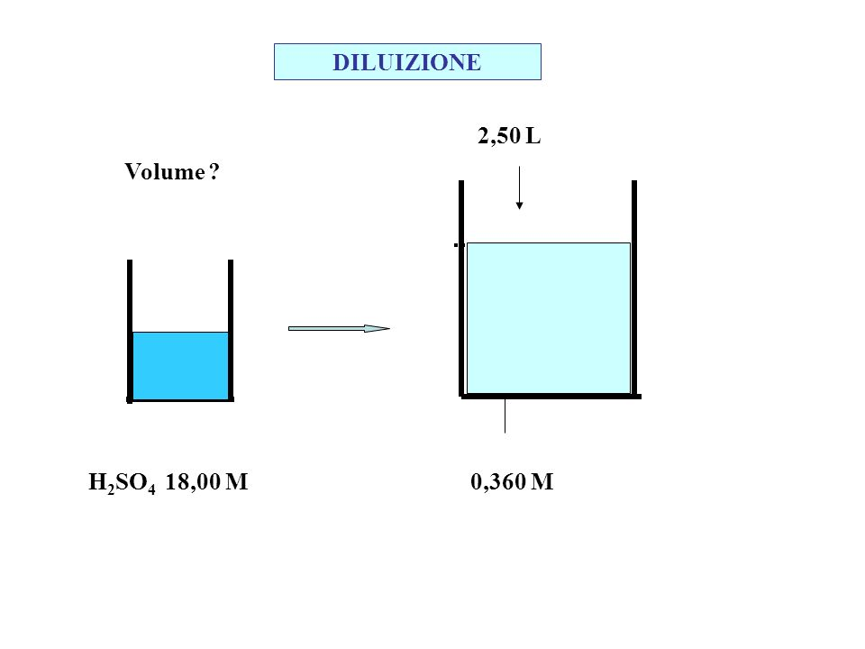 DILUIZIONE 2,50 L Volume H2SO4 18,00 M 0,360 M