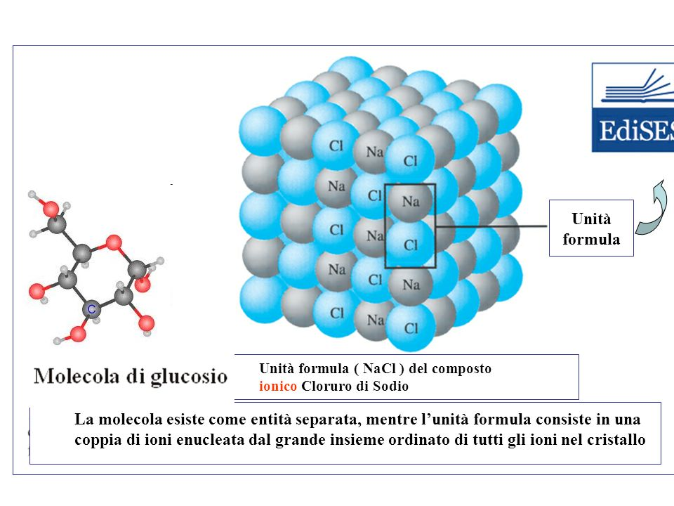 Unità formula. Molecola del composto Unità formula ( NaCl ) del composto. molecolare metano, CH4 ionico Cloruro di Sodio.
