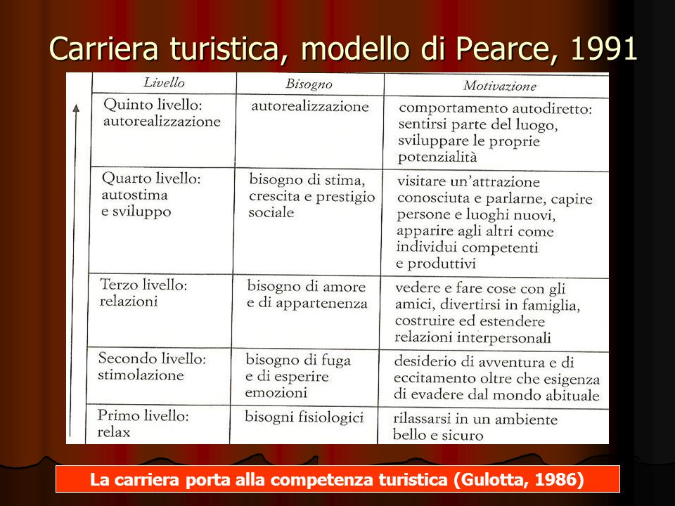 Carriera turistica, modello di Pearce, 1991