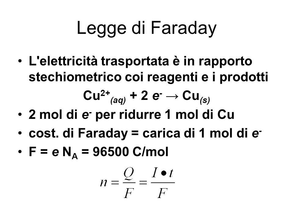 Legge di Faraday L elettricità trasportata è in rapporto stechiometrico coi reagenti e i prodotti. Cu2+(aq) + 2 e- → Cu(s)