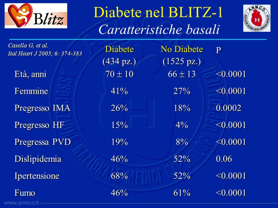 Diabete nel BLITZ-1 Caratteristiche basali