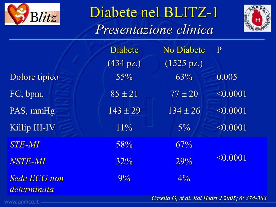 Diabete nel BLITZ-1 Presentazione clinica