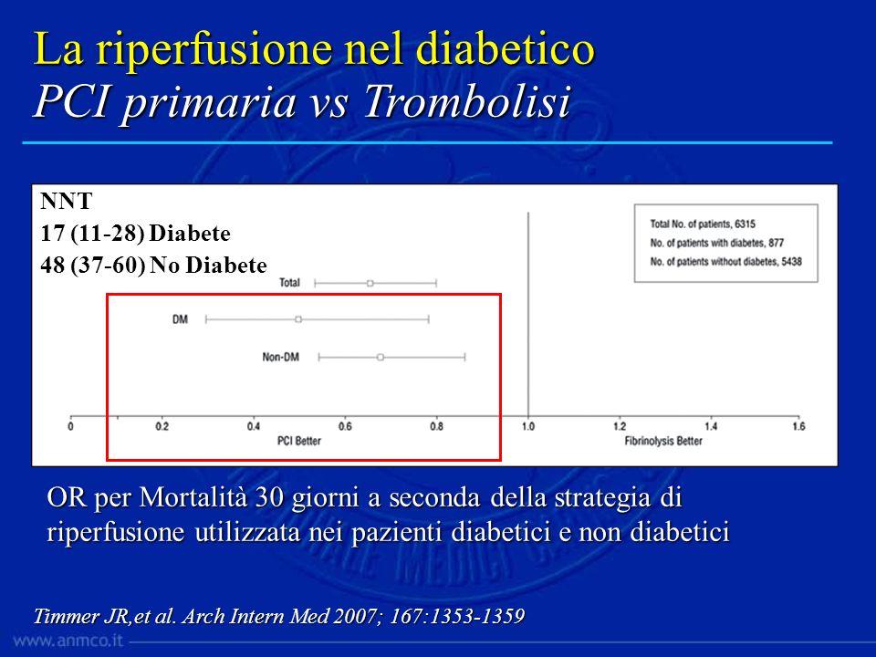 La riperfusione nel diabetico PCI primaria vs Trombolisi