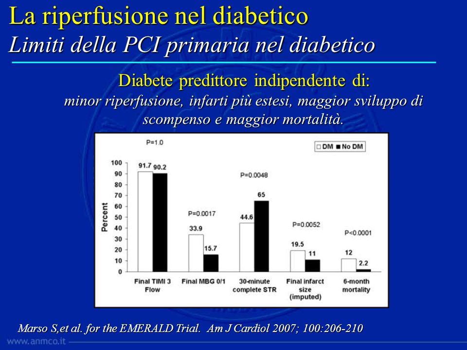Diabete predittore indipendente di: