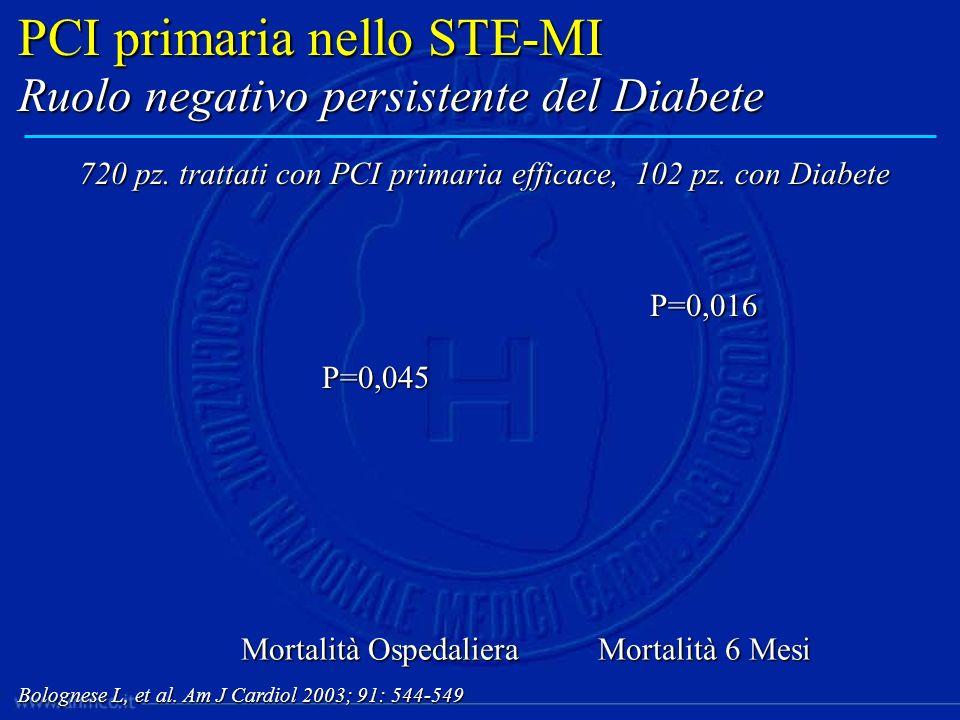 PCI primaria nello STE-MI
