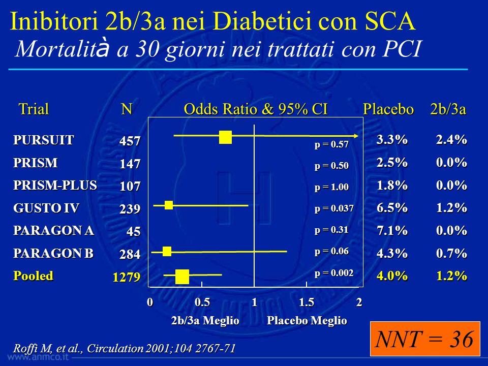Inibitori 2b/3a nei Diabetici con SCA Mortalità a 30 giorni nei trattati con PCI