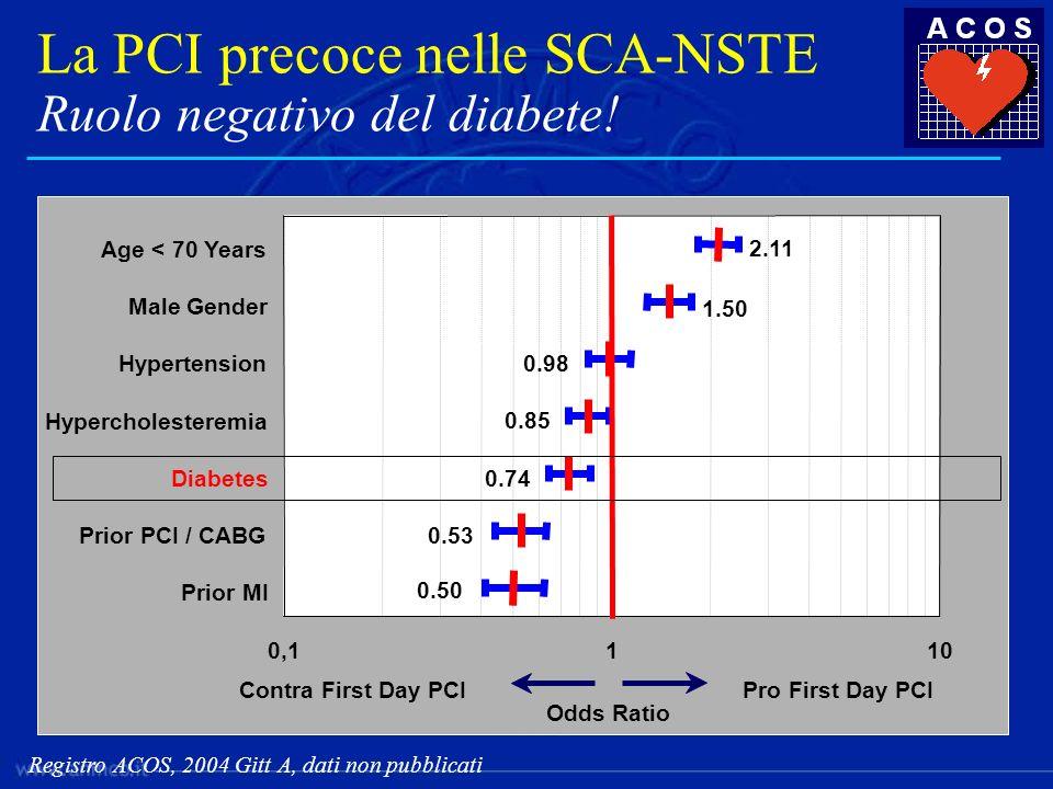 La PCI precoce nelle SCA-NSTE Ruolo negativo del diabete!