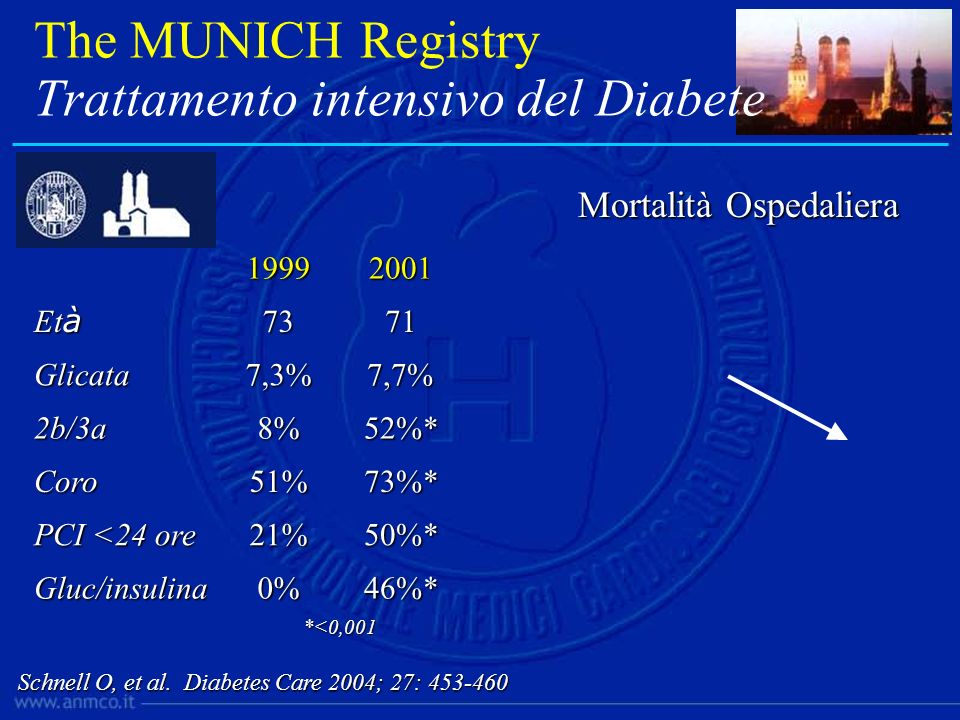 The MUNICH Registry Trattamento intensivo del Diabete