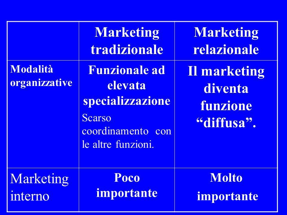 Il marketing diventa funzione diffusa .