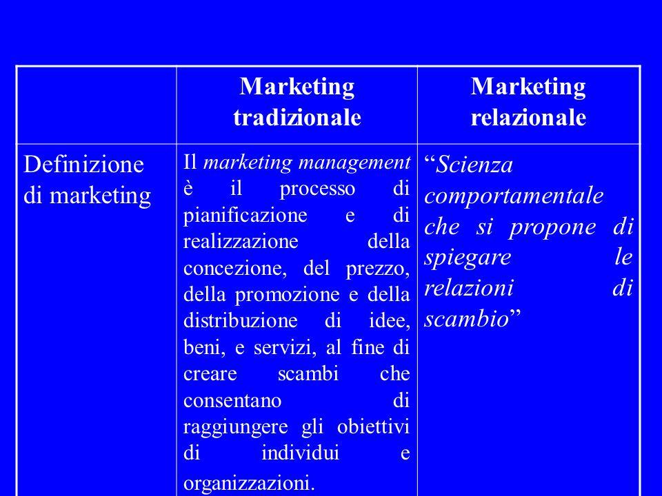 Marketing tradizionale Marketing relazionale