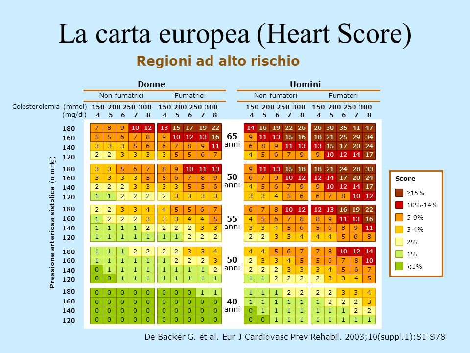 La carta europea (Heart Score)