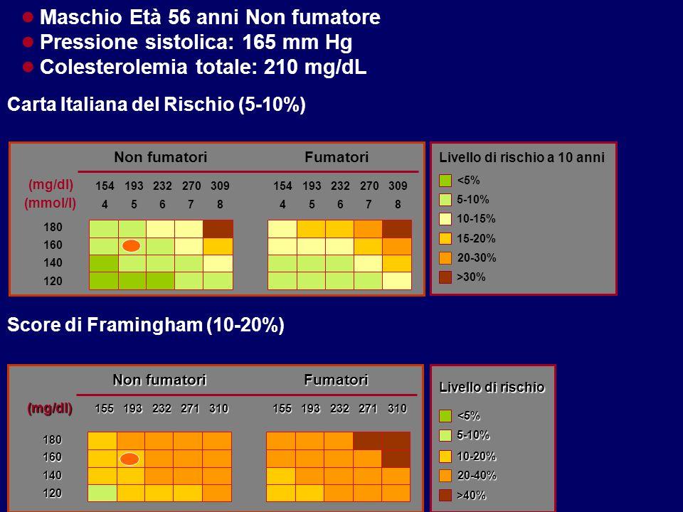 Maschio Età 56 anni Non fumatore Pressione sistolica: 165 mm Hg
