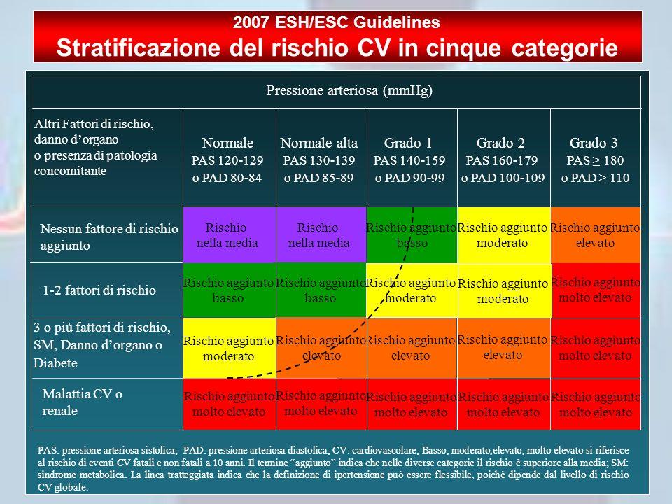 Stratificazione del rischio CV in cinque categorie
