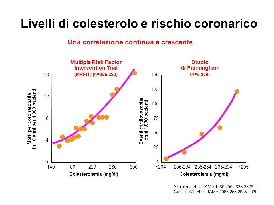 Livelli di colesterolo e rischio coronarico