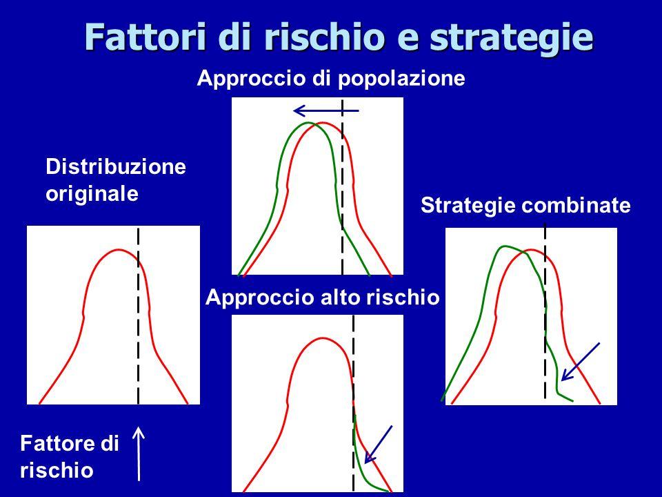 Fattori di rischio e strategie
