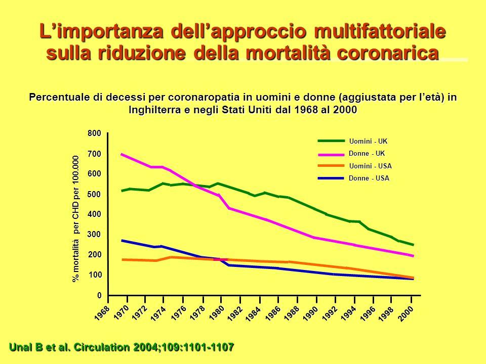 L'importanza dell'approccio multifattoriale sulla riduzione della mortalità coronarica