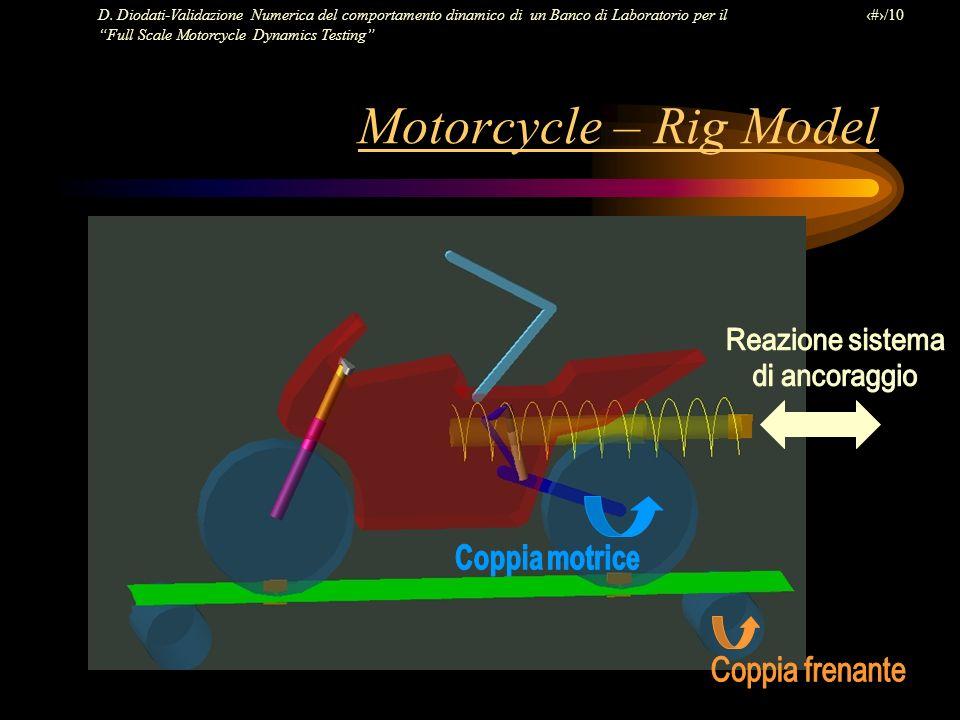 Motorcycle – Rig Model Reazione sistema di ancoraggio Coppia motrice
