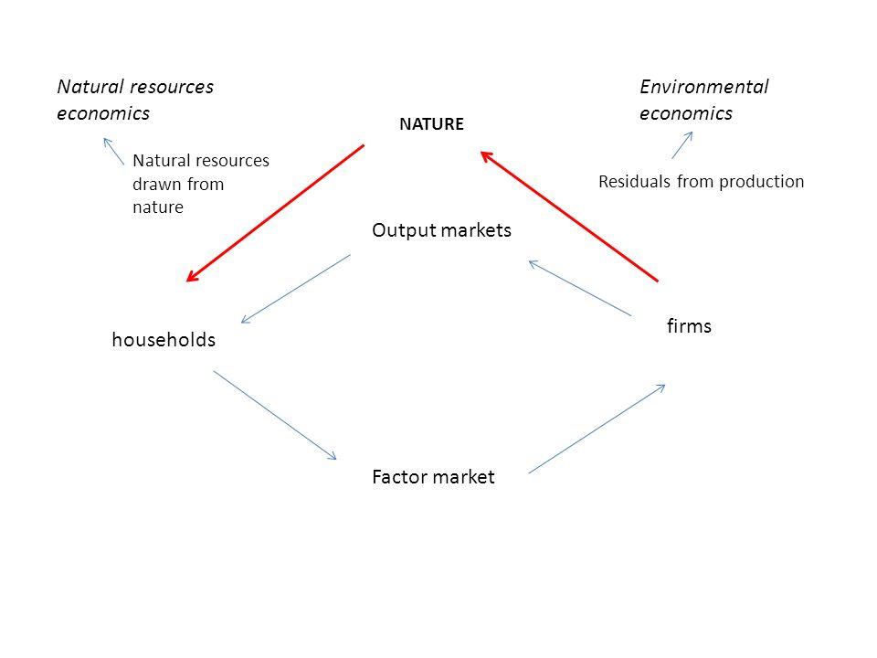 nature Natural resources economics Environmental economics