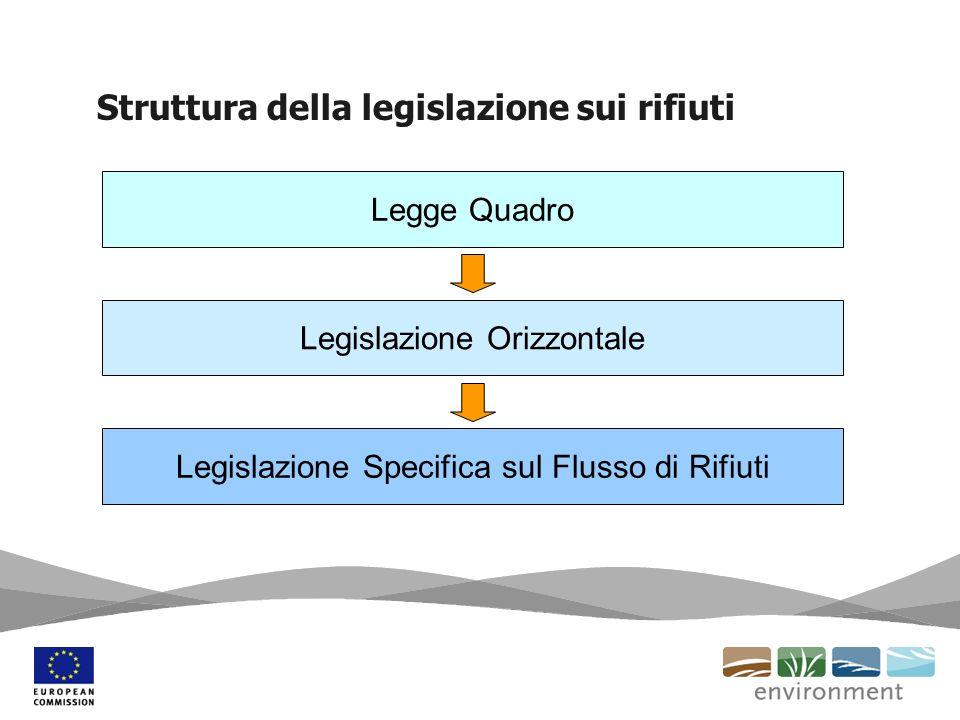 Struttura della legislazione sui rifiuti