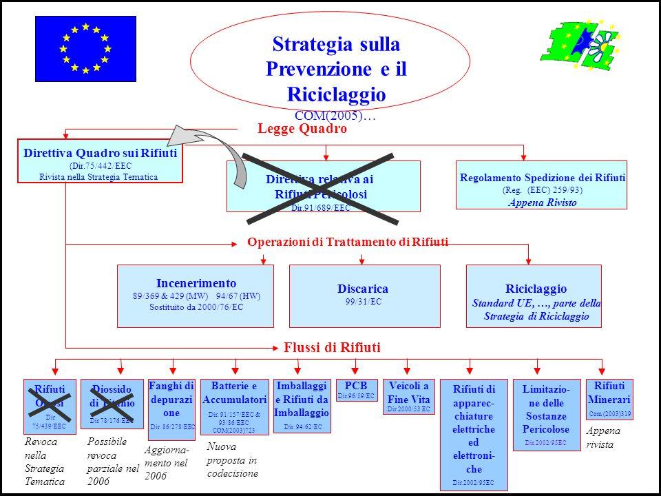 Strategia sulla Prevenzione e il Riciclaggio