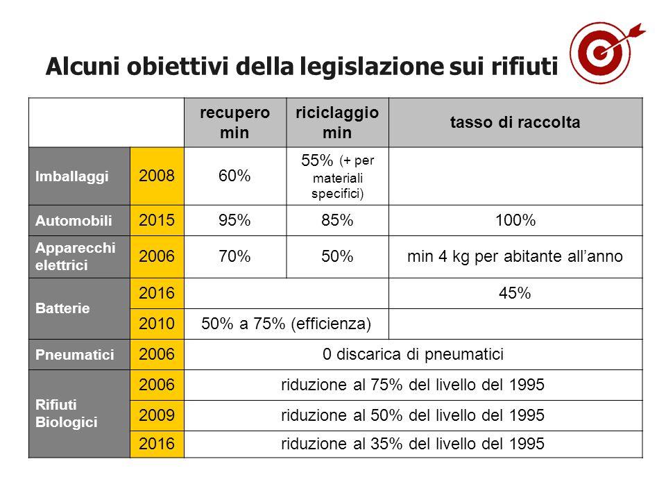 Alcuni obiettivi della legislazione sui rifiuti
