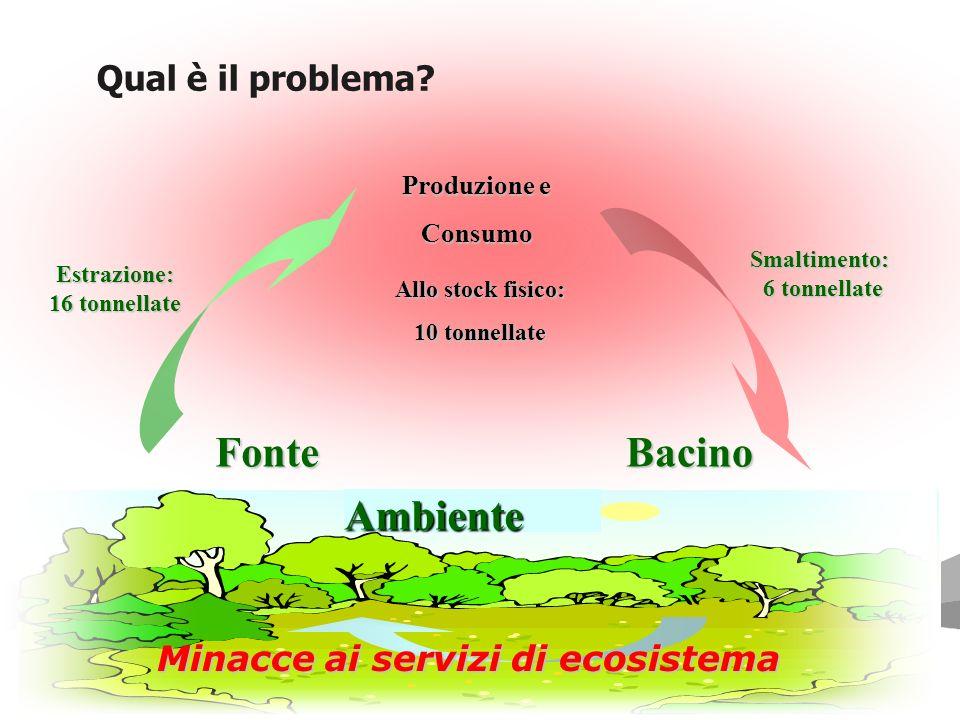 Minacce ai servizi di ecosistema