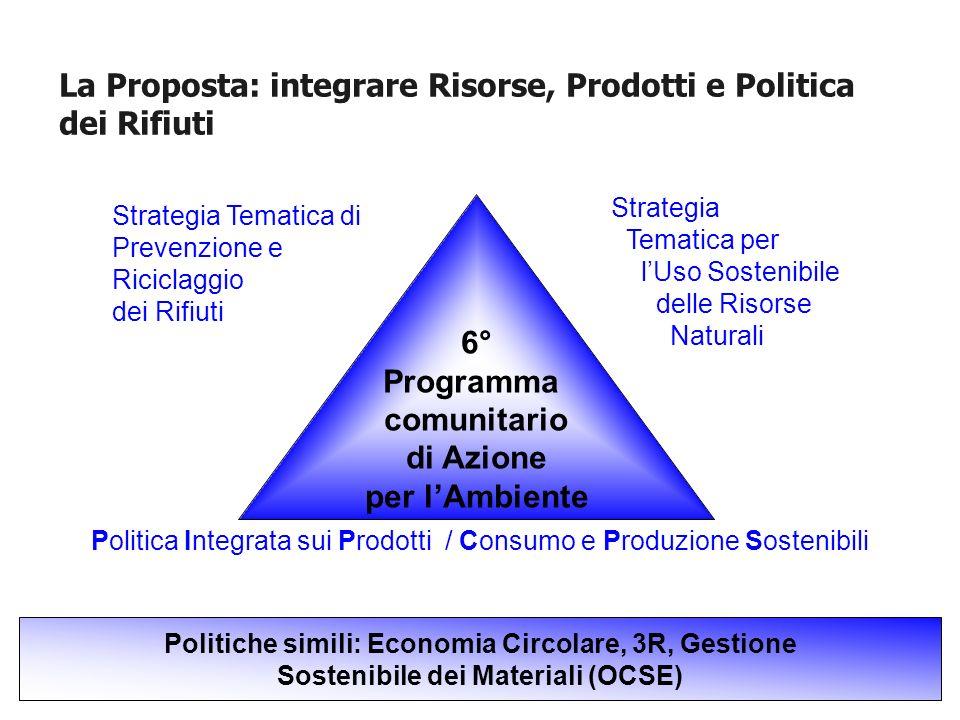 La Proposta: integrare Risorse, Prodotti e Politica dei Rifiuti