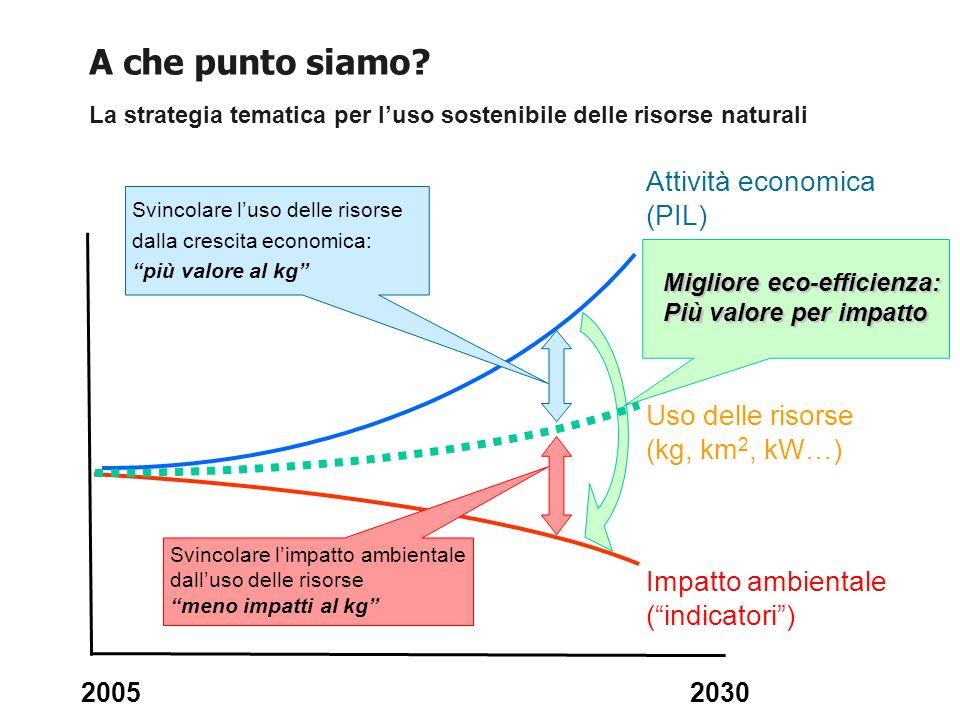 A che punto siamo Attività economica (PIL)