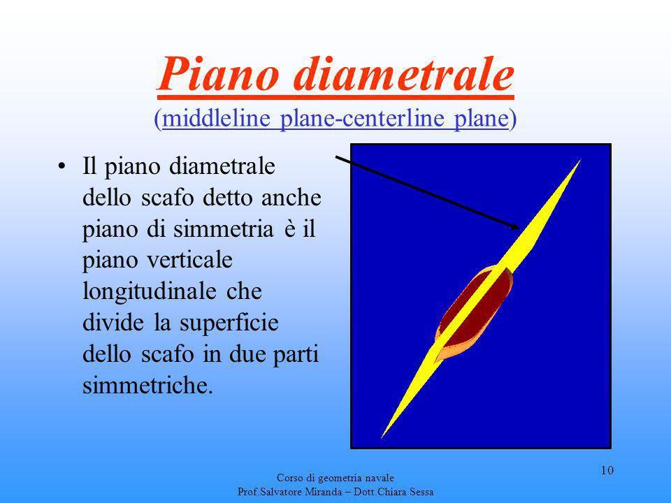 Piano diametrale (middleline plane-centerline plane)