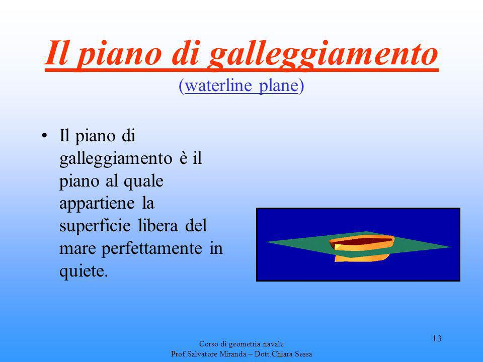 Il piano di galleggiamento (waterline plane)