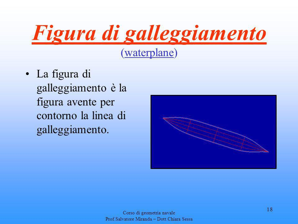 Figura di galleggiamento (waterplane)