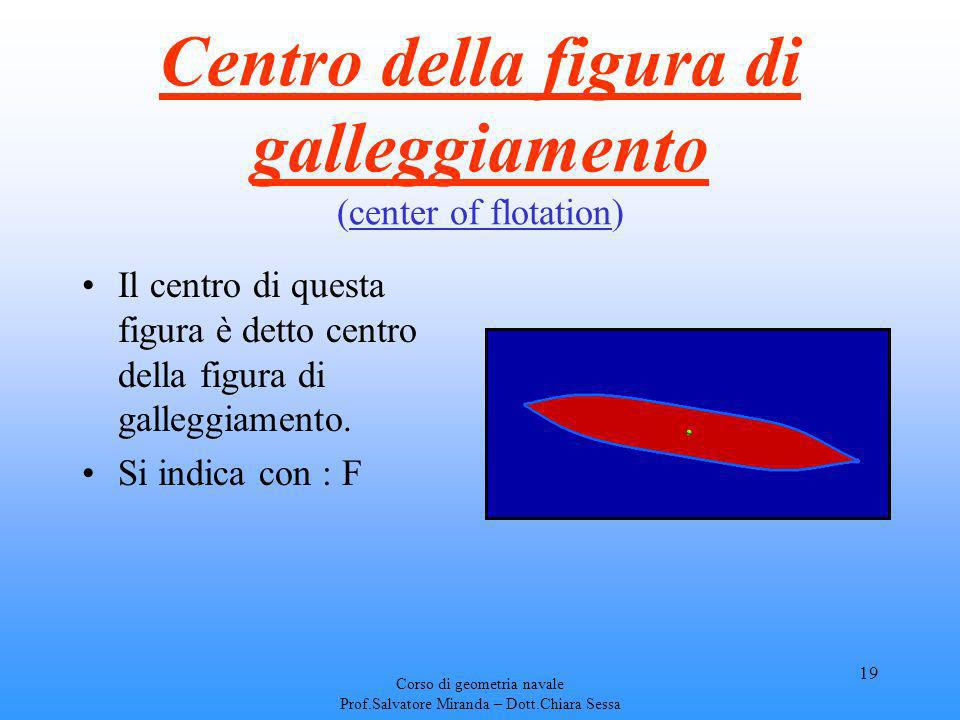 Centro della figura di galleggiamento (center of flotation)