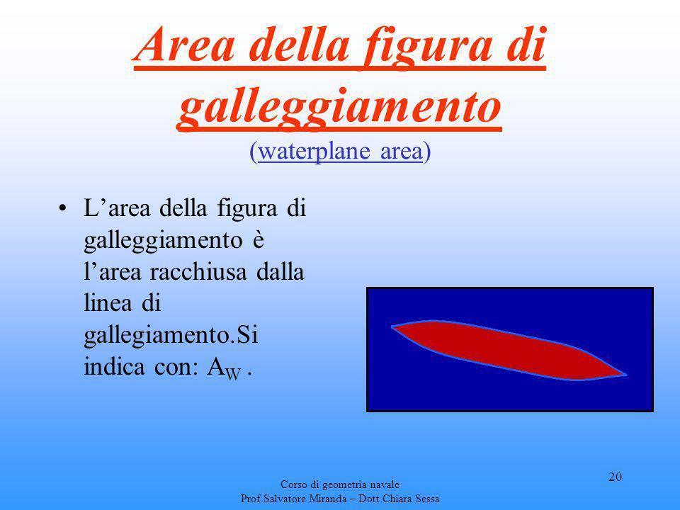 Area della figura di galleggiamento (waterplane area)