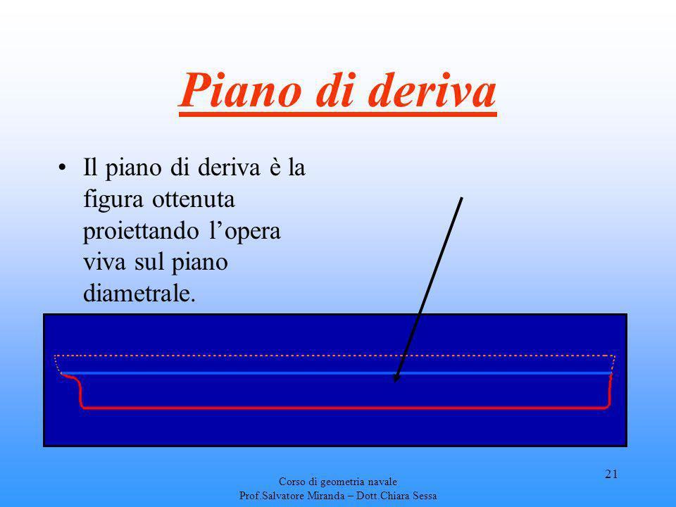 Piano di deriva Il piano di deriva è la figura ottenuta proiettando l'opera viva sul piano diametrale.