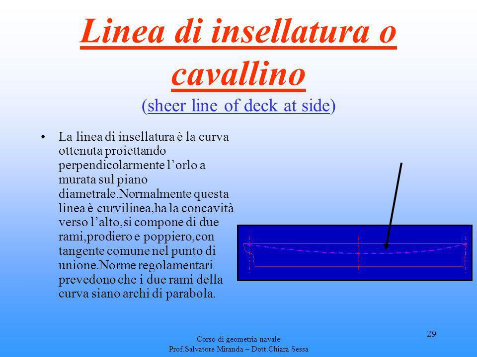 Linea di insellatura o cavallino (sheer line of deck at side)