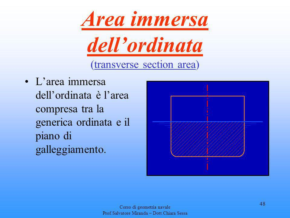 Area immersa dell'ordinata (transverse section area)