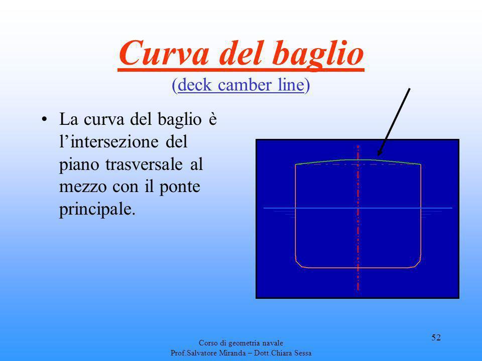 Curva del baglio (deck camber line)