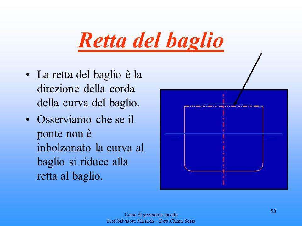 Retta del baglio La retta del baglio è la direzione della corda della curva del baglio.
