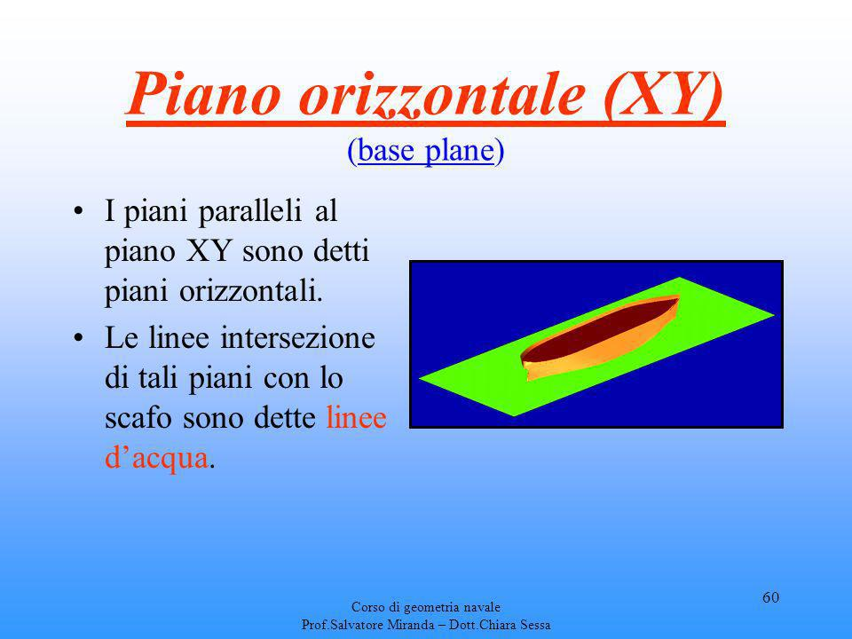 Piano orizzontale (XY) (base plane)
