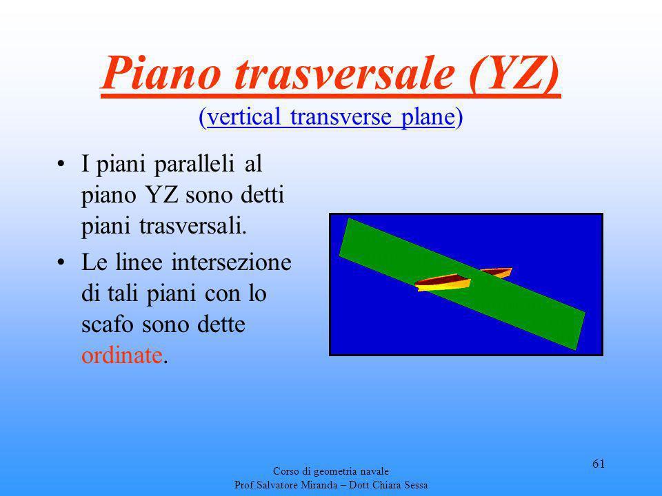 Piano trasversale (YZ) (vertical transverse plane)