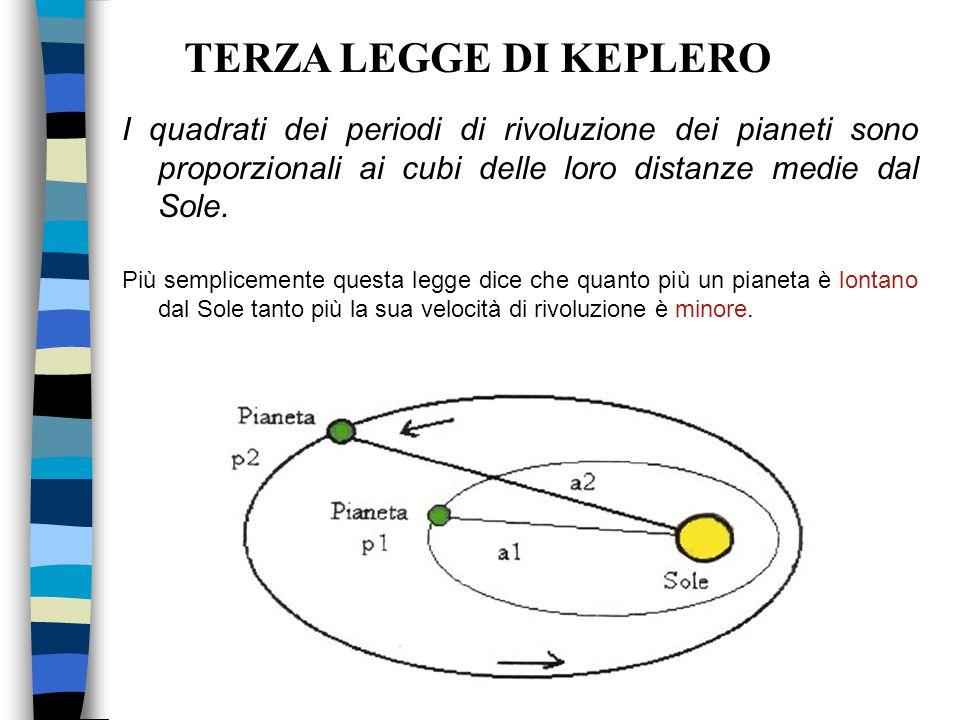 TERZA LEGGE DI KEPLERO I quadrati dei periodi di rivoluzione dei pianeti sono proporzionali ai cubi delle loro distanze medie dal Sole.