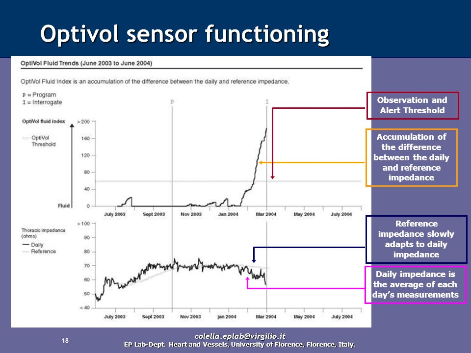 Optivol sensor functioning