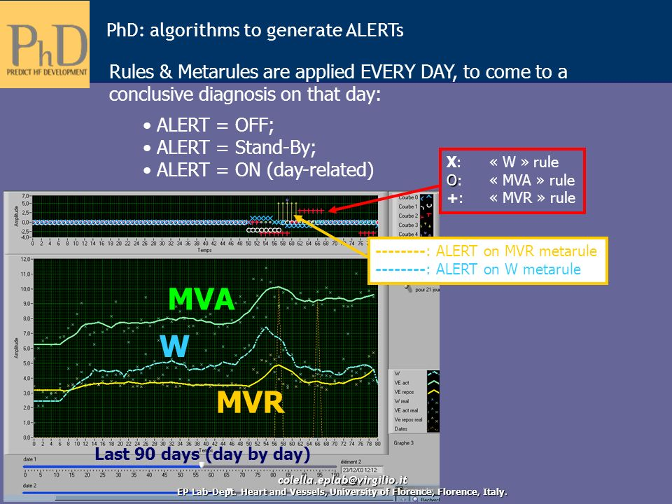 MVA W MVR PhD: algorithms to generate ALERTs