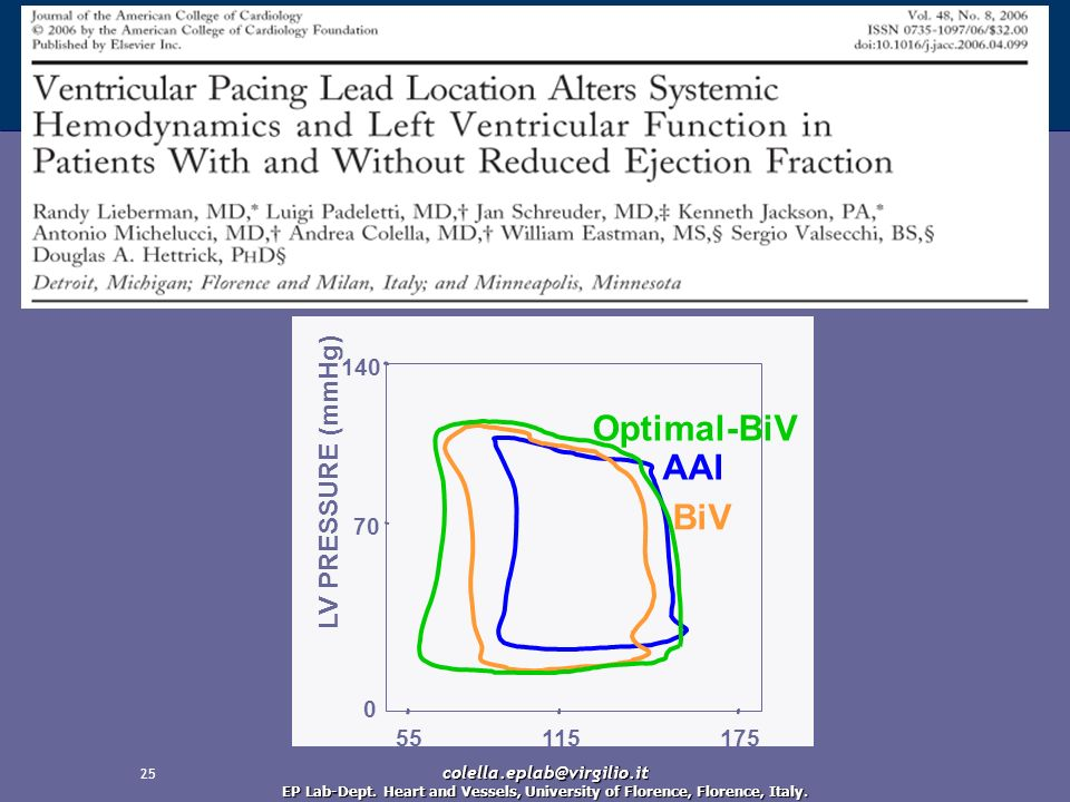 Optimal-BiV AAI BiV LV PRESSURE (mmHg) 140 70 55 115 175