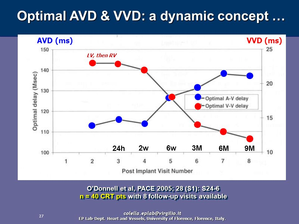 Optimal AVD & VVD: a dynamic concept …