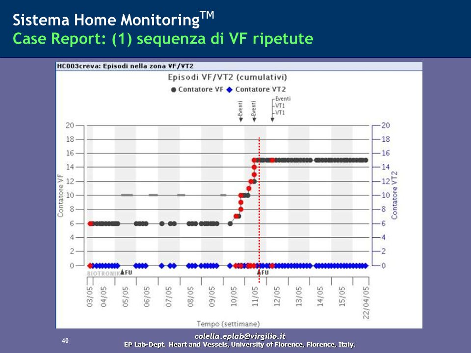 Sistema Home MonitoringTM Case Report: (1) sequenza di VF ripetute