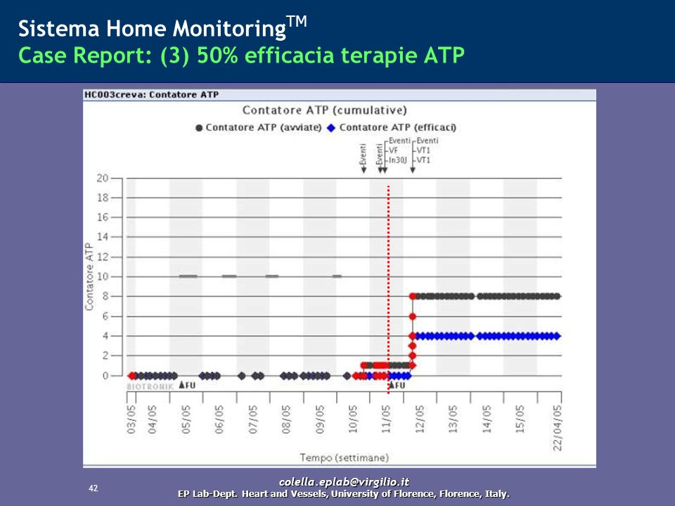Sistema Home MonitoringTM Case Report: (3) 50% efficacia terapie ATP