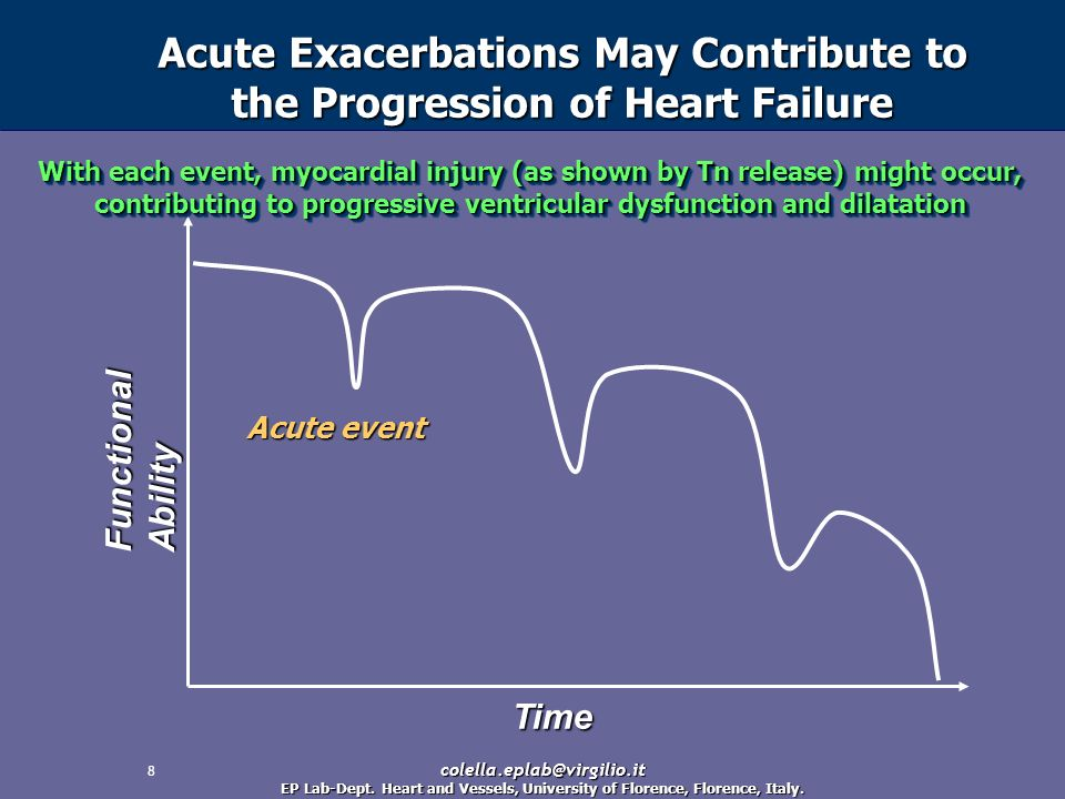 Acute Exacerbations May Contribute to the Progression of Heart Failure