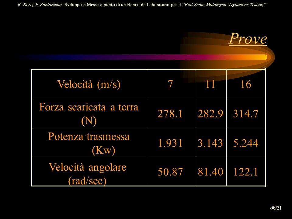 Prove 122.1 81.40 50.87 5.244 3.143 1.931 Potenza trasmessa (Kw) 314.7